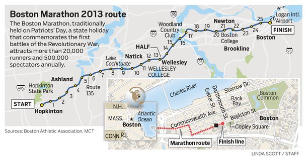 Boston Marathon Route Images