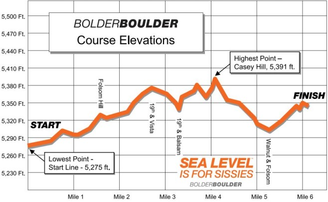 BolderBOULDER 10K Profile Map