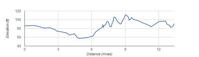 San Jose Elevation Map.Rock N Roll San Jose Half Marathon 2016 2017 Date Registration