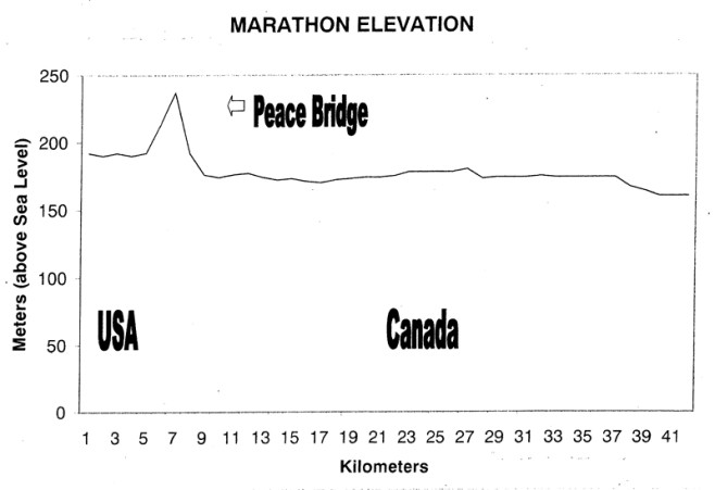 Niagara Falls International Marathon Profile Map