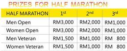Penang_Marathon_Prize Money
