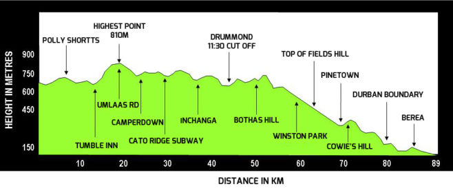 Comrades Marathon Profile Map