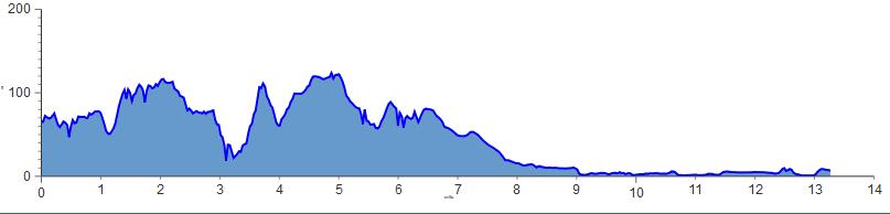 NYC Half Marathon 2014/2015 - Date, Registration, Course Map, Route