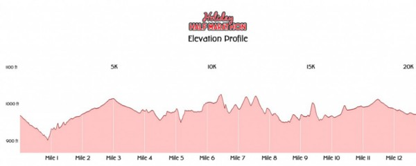holiday-half-marathon-Elevation-Profile