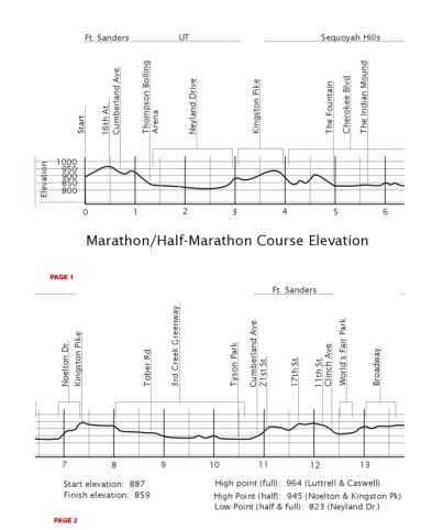 Covenant Health Knoxville Marathon Profile Map