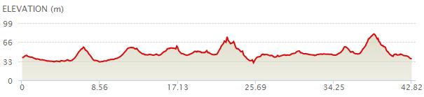 Standard Chartered KL Marathon Profile Map